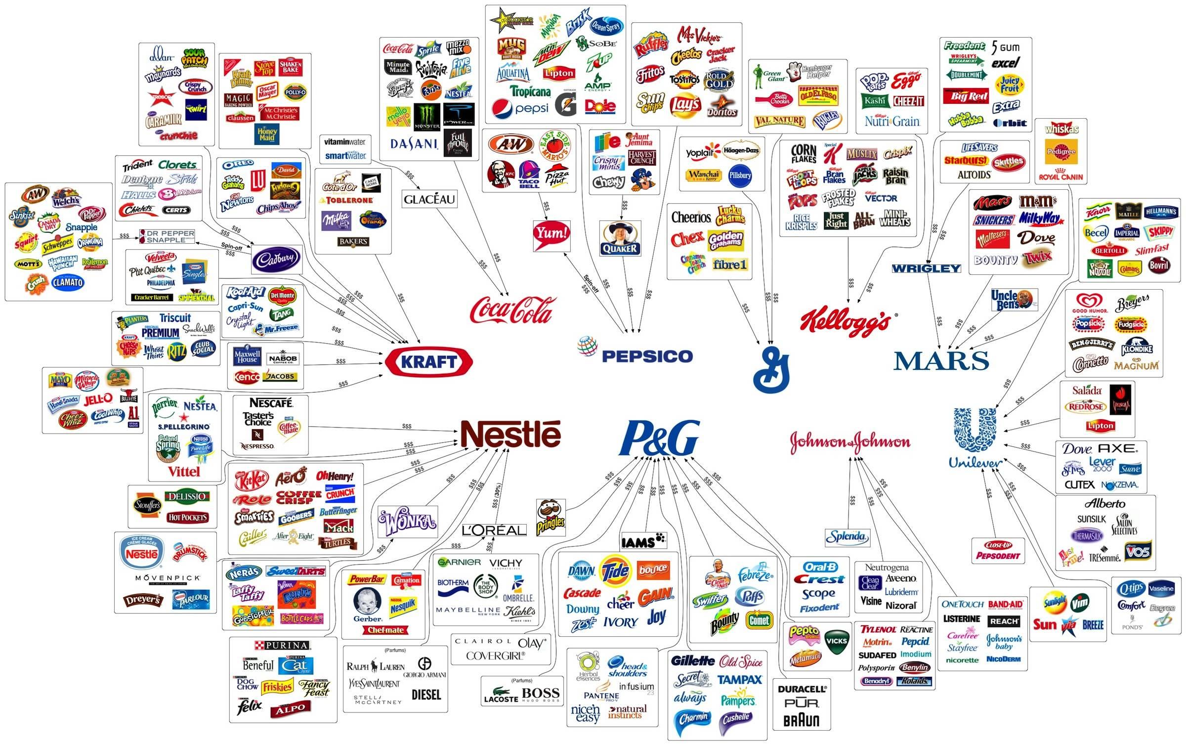 10 büyük siyonist firma…